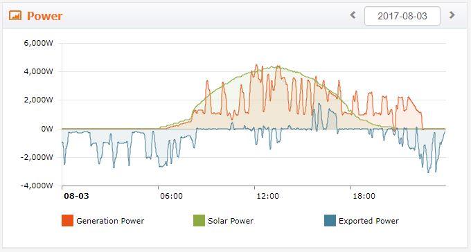 Monitoraggio Fotovoltaico senza batterie
